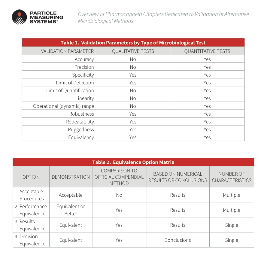 Validation-alternate-micro-methods-(2).png
