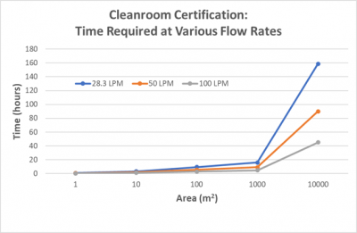 High Flowrate Particle Monitoring from Particle Measuring Systems (PMS)