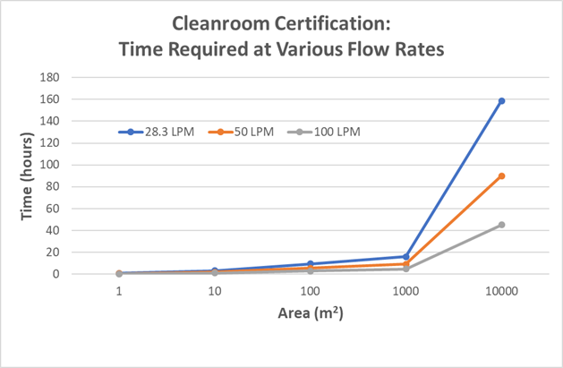 high flow rate particle monitoring certification-cleanroom