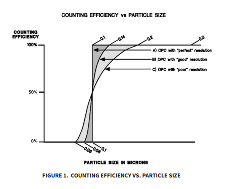 Optical Particle Counter Efficiency and Resolution by Particle Measuring Systems