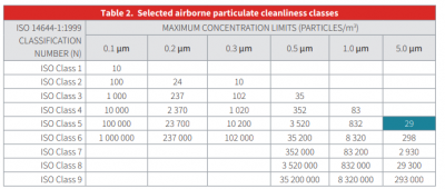 ISO 14644-1:2015 Cleanroom monitoring