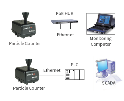 Facility Monitoring Systems by Particle Measuring Systems