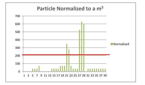 Particle Counter data interpretation