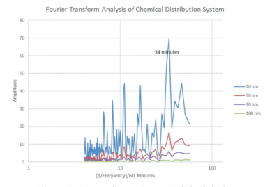 particle counting in a chemical distribution system