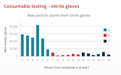 Nitrile Glove Particle Counts