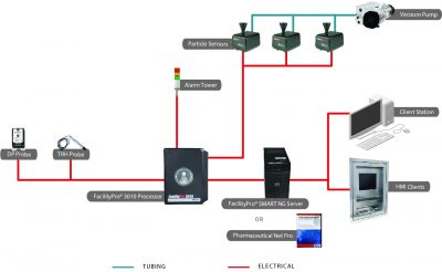 Cleanroom Facility Monitoring System