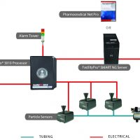 remote particle counter example in a facility monitoring system