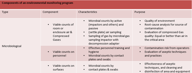 Components of Environmental Monitoring Program