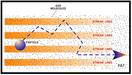 particle transportation in tubing related to particle counters