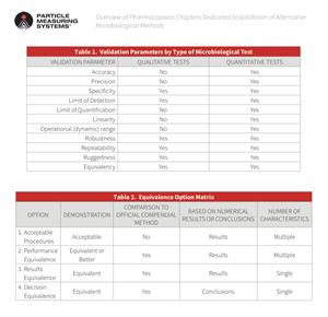 usp章节1223微生物替代方法验证和EP章节5.1.6