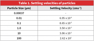 settling-velocities