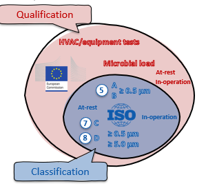 Cleanroom requalification