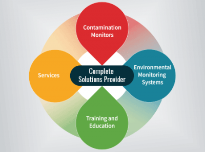 Contamination Monitoring Solutions