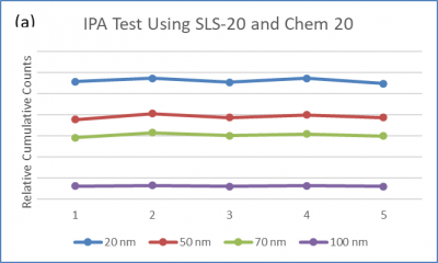 Isopropyl Alcohol particle counting 20 nm study from PMS