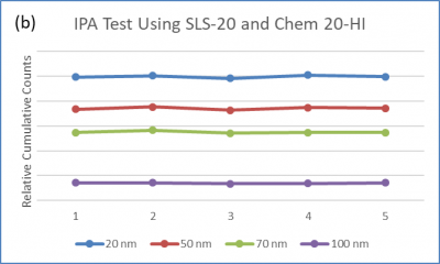 Isopropyl Alcohol chemical batch sampling study from Particle Measuring Systems PMS