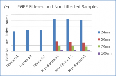 pgee chemical particle counting with batch sampler use case from Particle Measuring Systems PMS