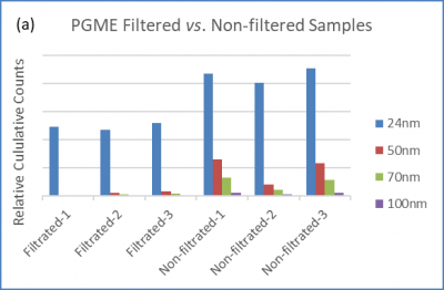 pgme use case study for Particle counting from Particle Measuring Systems PMS