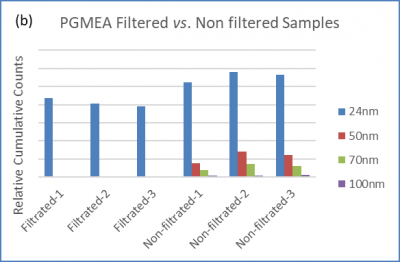pgmea chemical batch sampling use case study from Particle Measuring Systems PMS