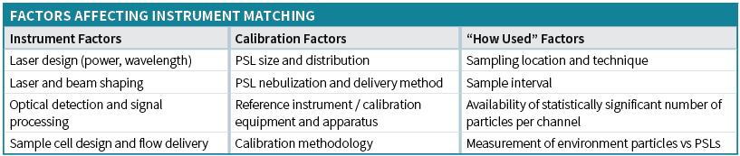 factors-for-instrument-matching