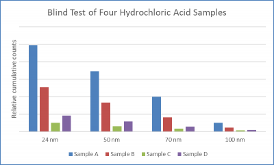 Hydrochloric Acid chemical particle counting use case study from Particle Measuring Systems (PMS)