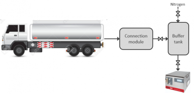 Chemical particle contamination monitoring from Particle Measuring Systems (PMS)