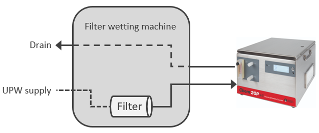 filter-wetting