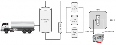 Chemical Particle Contamination in a CDM chemical-distribution-module
