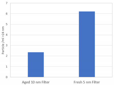 Filter cleanliness testing results using a 20 nm chemical particle counter