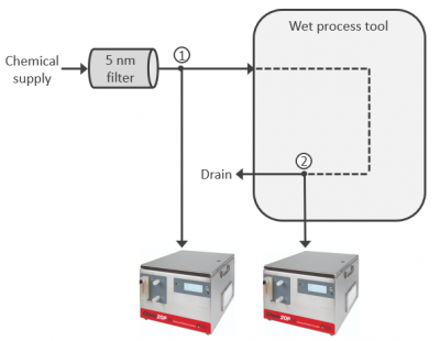 Semiconductor Particle Contamination Control with the chem 20 chemical particle counter from Particle Measuring Systems (PMS)