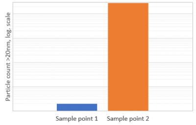 Semiconductor Particle Contamination Control case study using a 20 nm chemical particle counter from Particle Measuring Systems
