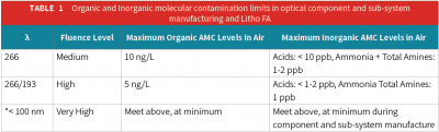 Airborne Molecular Contamination Control Limits from Particle Measuring Systems